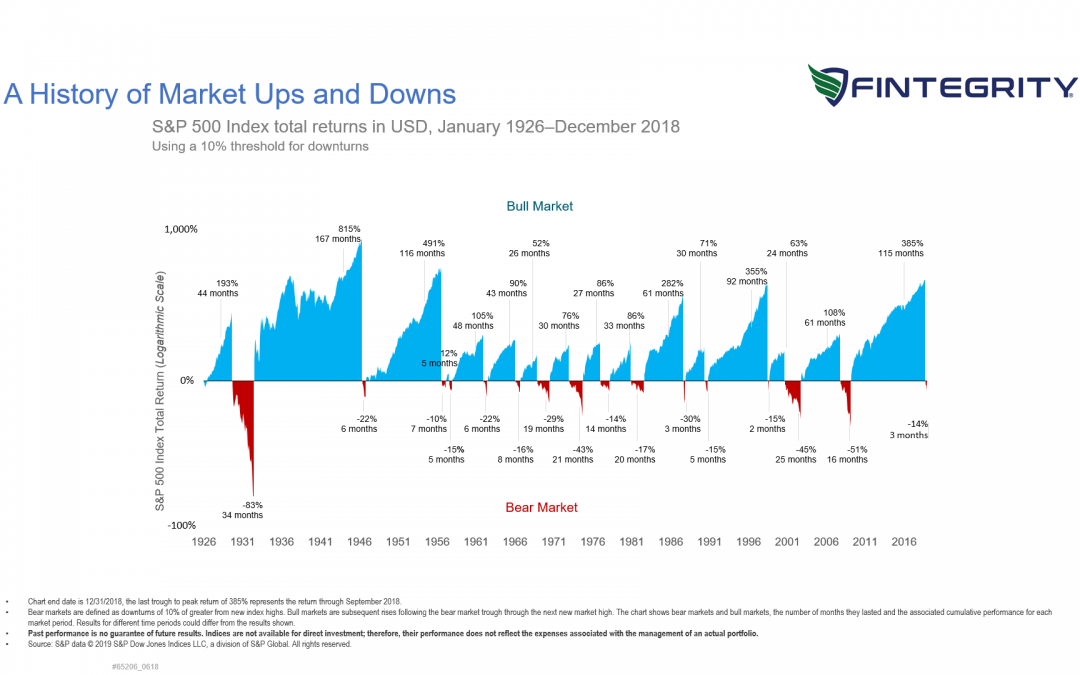 Stock Market Returns Averaged 10% Since 1926